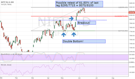 NIFTY: 2618  Trade in Nifty - possible reversal zone of 8070/8100