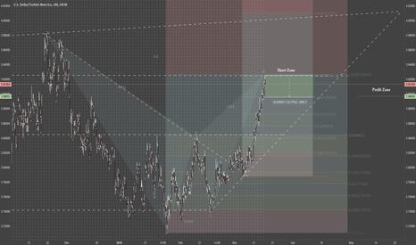 USDTRY: USD/TRY Short Forming 4hr Chart
