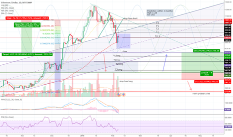ETHUSD: Strong hit yet still alive.