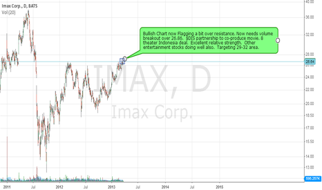 IMAX: $IMAX - Breaking through resistance?  Keep eye over 26.86.