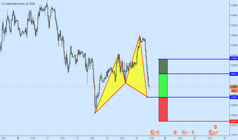 USDCHF: A Bullish Cypher Pattern On USDCHF