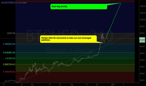 BTCUSD: Long Bitcoin. We have broken out and had our shake down.