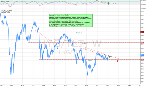 HYG/TLT: Credit Spreads Narrowing = Good for Equities