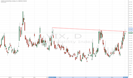 VIX: On The Brink Of A Collapse, SPDR S&P 500 ETF Trust (NYSEARCA:SPY