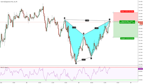 EURJPY: Gartley EURJPY 29th Jan 2015