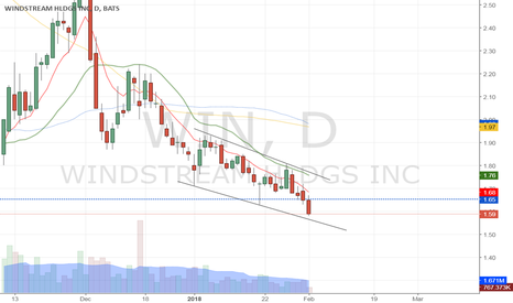 WIN: $WIN Downtrend channel