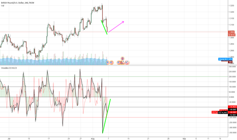 GBPUSD: Absolute divergence on GBP/USD