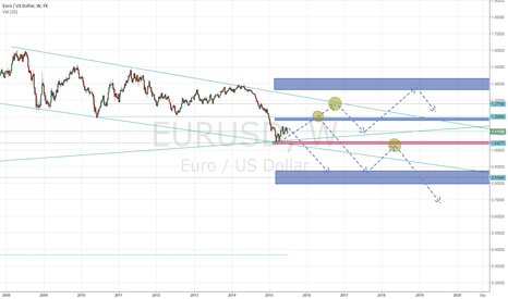 EURUSD: support/resistance  levels (red important)