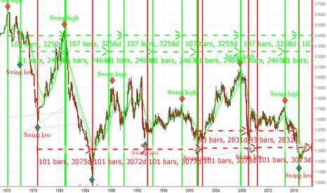 GBPUSD: Long term prediction of GBPUSD based on cyclic lines_ Bullish