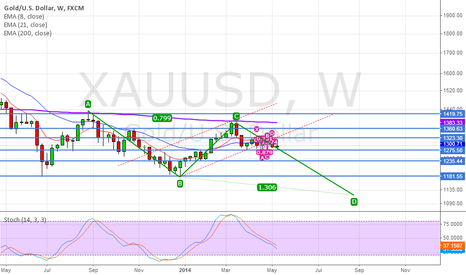 XAUUSD: Emerging ABCD pattern in XAUUSD