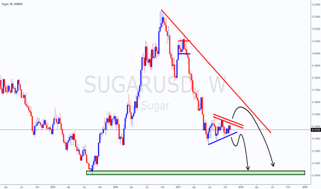 SUGARUSD: Sugar Bearish