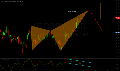 USDJPY: USD/JPY H1 - Bearish B-Fly pattern at sight