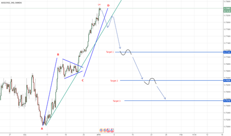AUDUSD: Short opportunity on AUD\USD, ABCD Pattern