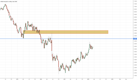GBPUSD: GBPUSD can wait until price re-act at orange box