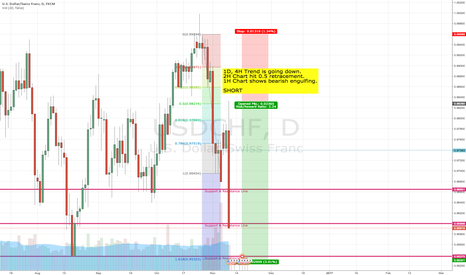 USDCHF: FIBO Retracement USDCHF