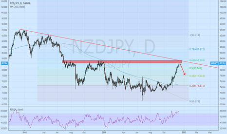 NZDJPY: NZDJPY Very high!