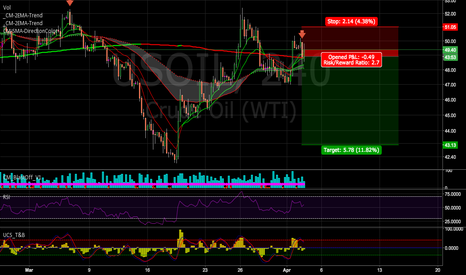 USOIL: SHORT OIL TRADE
