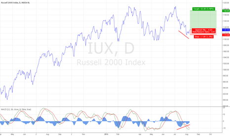 IUX: MACD  divergence
