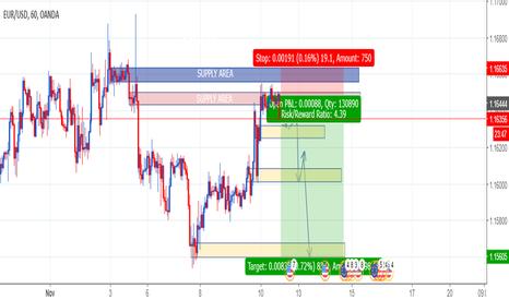 EURUSD: EURUSD 1h chart will DOWN,