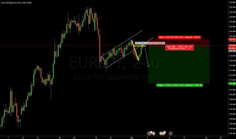 EURJPY: Shoring EURJPY - Excellent risk/reward