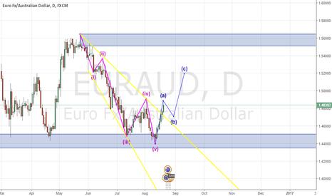 EURAUD: EUR/AUD Potential ABC Correction