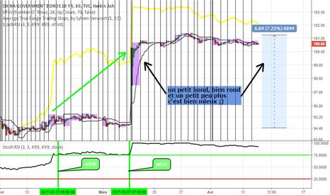 CN10: bonds de Chine (10 ans) font un bond