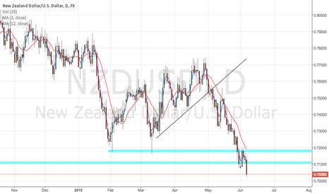 NZDUSD: US to continue bearish trend.
