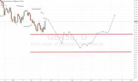 GER30: $DAX prediction