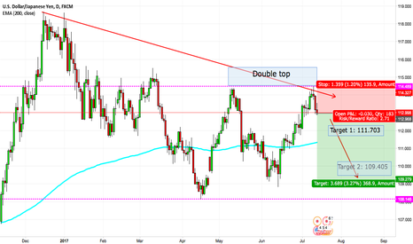 USDJPY: Short with huge profits in the long term!