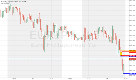 EURJPY: supply demand