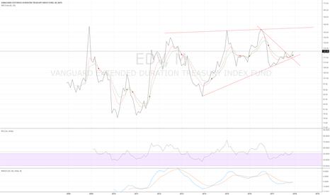 EDV: EDV monthly - looks like it wants to go higher
