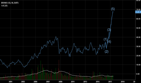BCO: The Brink Co is on the Brink of a corrective pull back