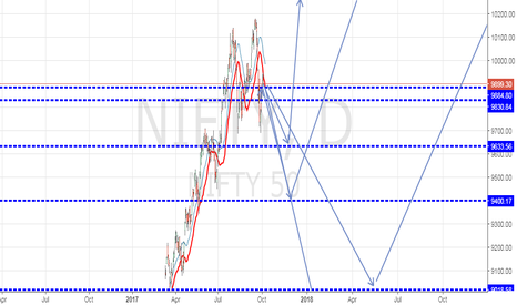 NIFTY: Pull back Area of Nifty