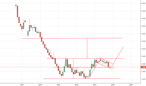 IT10Y: long Italy bond BTP 10 yrs yeld