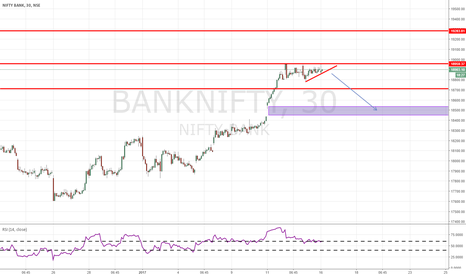 BANKNIFTY: banknifty 30 min  long setup