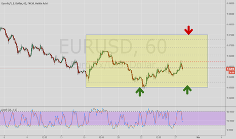EURUSD: EUR/USD trading chart plan
