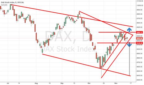DAX: $DAX CRITICAL LEVEL