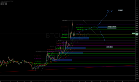 BTCUSD: my thoughts