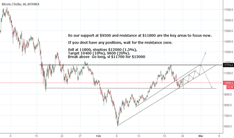 BTCUSD: BTC update, my short term and Mid term view.
