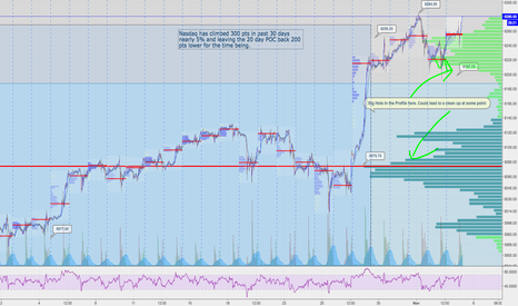 NQ1!: $NQ_F new highs all over and holes below us