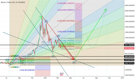 BTCUSDT: BTC for middle and long term in 2018