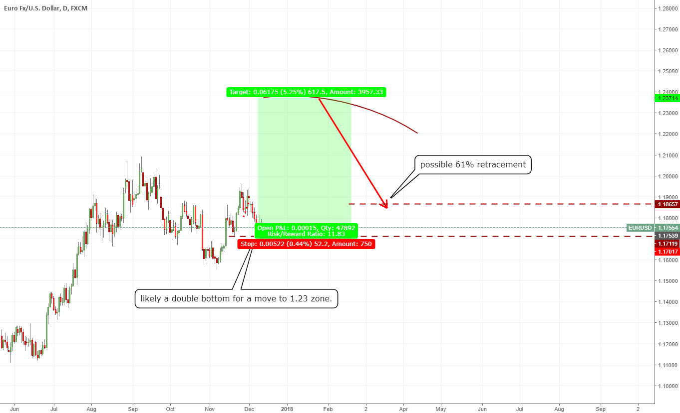 Eur bull move coming