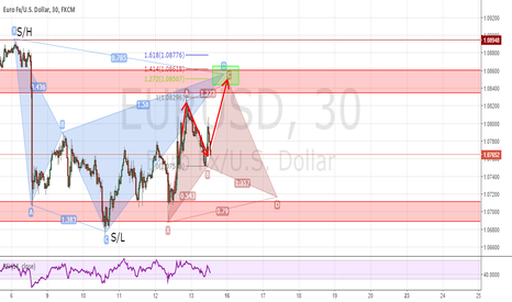 EURUSD: EUR/USD Possible back to back cypher pattern setting up