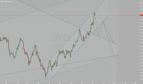 UKOIL: Brent is looking south till year-end