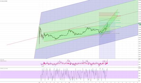 BTGUSD: BitcoinGold-USD (BTGUSD) at Bitfinex - Weekend target $375-$600