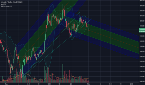 LTCUSD: LTC Correction is Ongoing