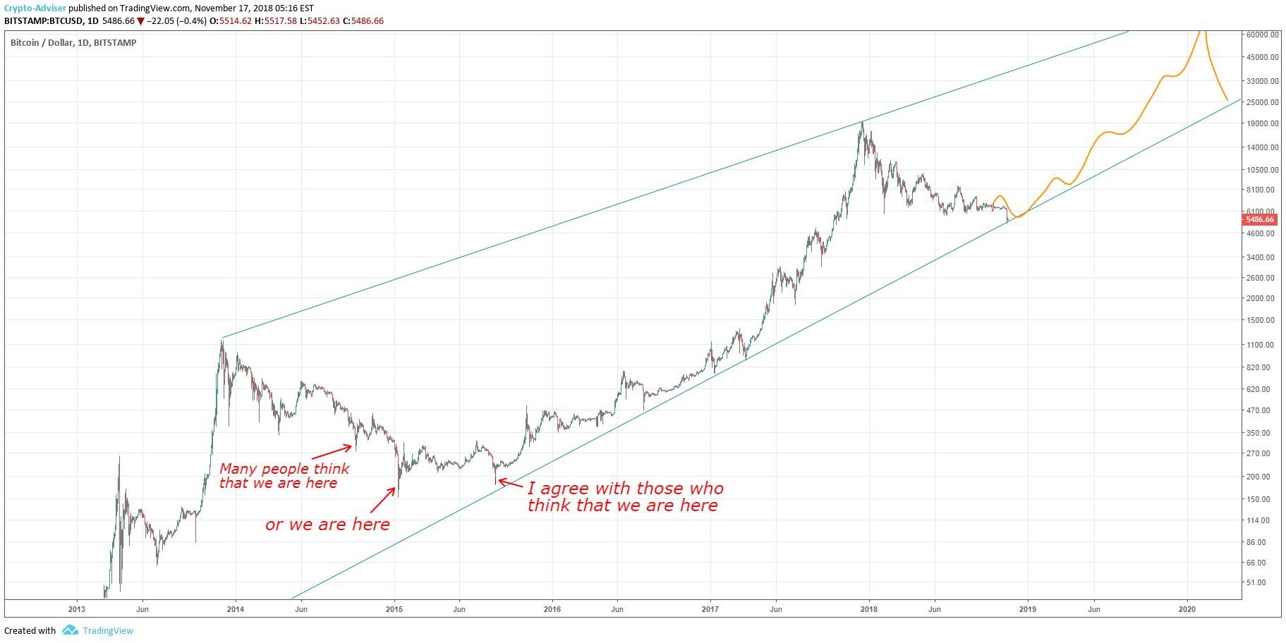 Bitcoin In Usd