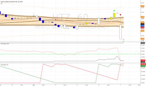 HTZ: Expecting HTZ Mean Reversion on Htz Hourly Chart PT:24.53