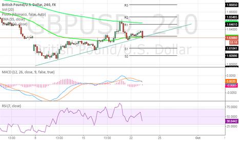 GBPUSD: GBPUSD - will trendline break ?