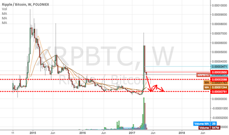XRPBTC: This is fairly easy...